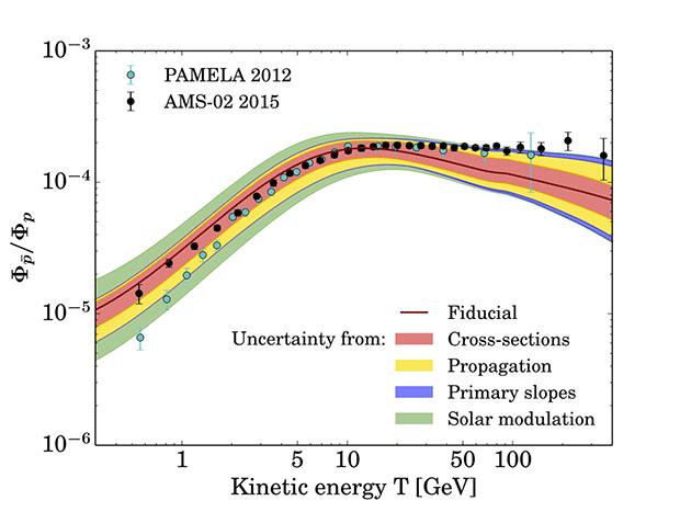 Отношение антипротонов к протонам в космических лучах