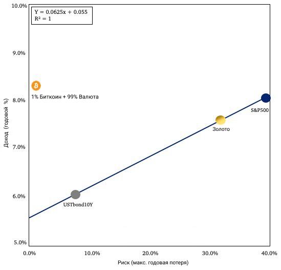 Отражение этих опасений в цене биткоина