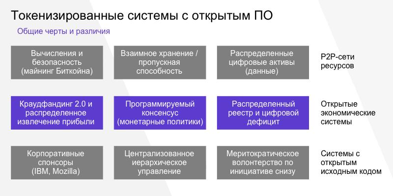 Различиямежду открытыми системами, p2p-сетями и токенизированными DLT