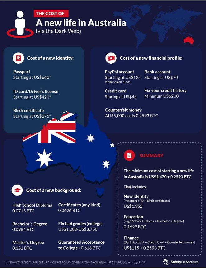 Цены на поддельные документы гражданина Австралии