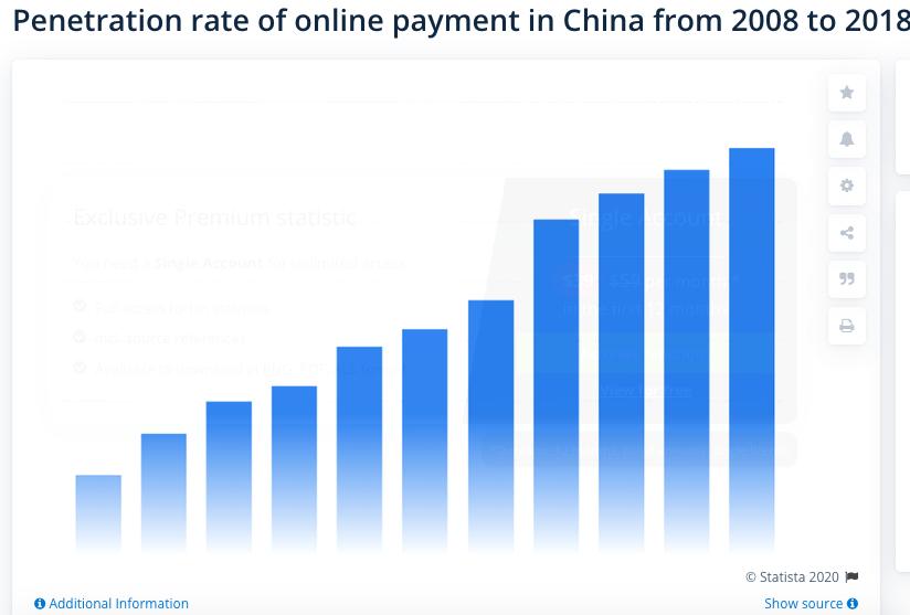 Темпы распространения онлайн-платежей в Китае с 2008 по 2018 годы