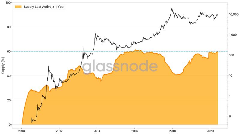 60% эмиссии биткоина не перемещалось уже больше года