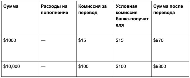 Расходы на перевод денег через Сбербанк в зарубежный банк
