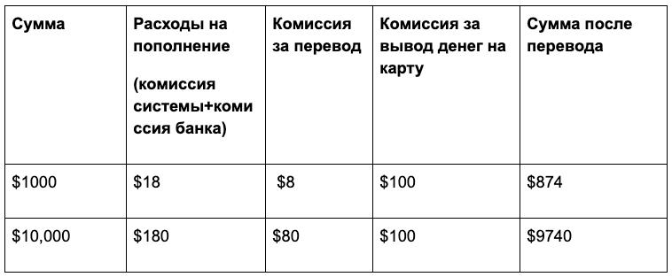 Расходы на перевод денег через Webmoney в зарубежный банк