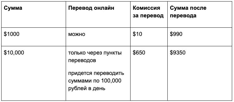Расходы на перевод денег через Western Union в зарубежный банк