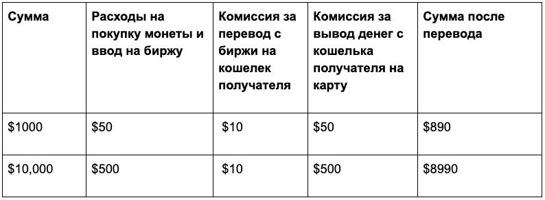 Расходы на перевод денег с помощью биткоина через биржу Exmo