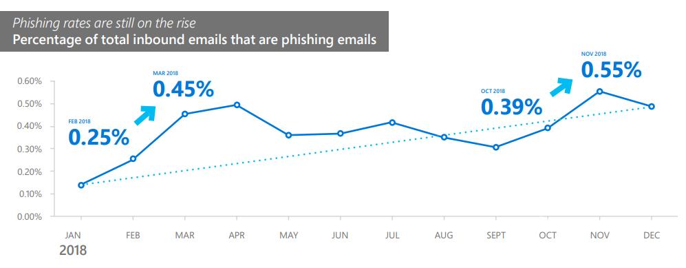Число фишинговых атак с одновременным использованием нескольких векторов атак