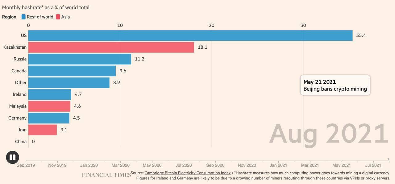 Распределение хешрейта биткоина по странам