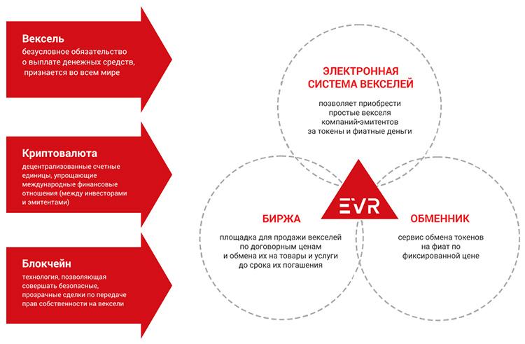 Блокчейн EVR от E-veksel