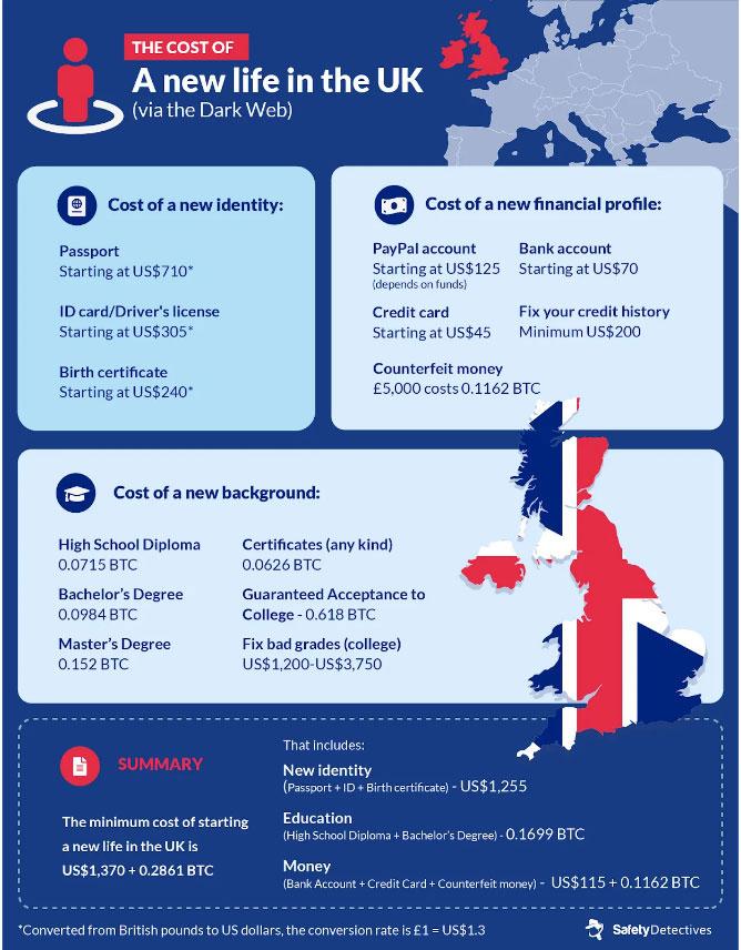 Цены на поддельные документы гражданина Великобритании