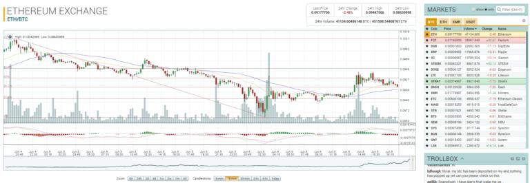 Экран торговли на бирже Полоникс