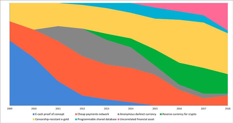 7 концепций биткоина на разных этапах становления криптовалюты