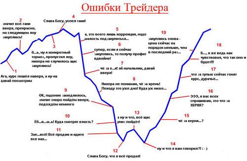 Правила трейдинга на биржах криптовалюты