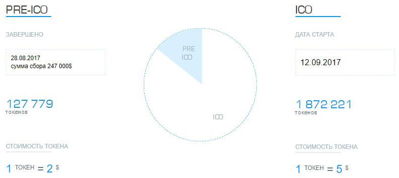 Распределение токенов ZONTO на Pre-ICO и ICO