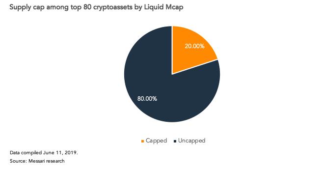 У 80% из 80 наиболее ликвидных криптоактивов предложение монет ограничено