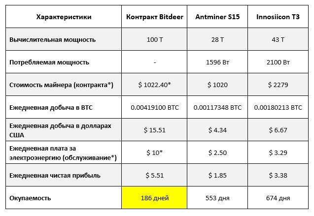 Преимущества контракта BitDeer в сравнении с майнерами Antminer S15 и Innosilicon T3