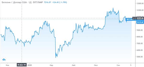 График биткоина (BTC/USD)