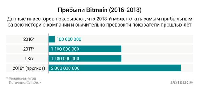 Итоговая прибыль Bitmain с 2016 по 2018 год