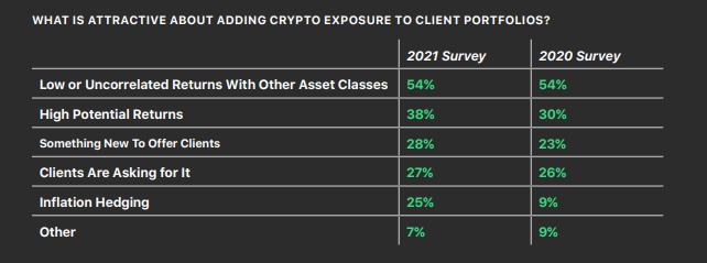Причины инвестирования в криптовалюты