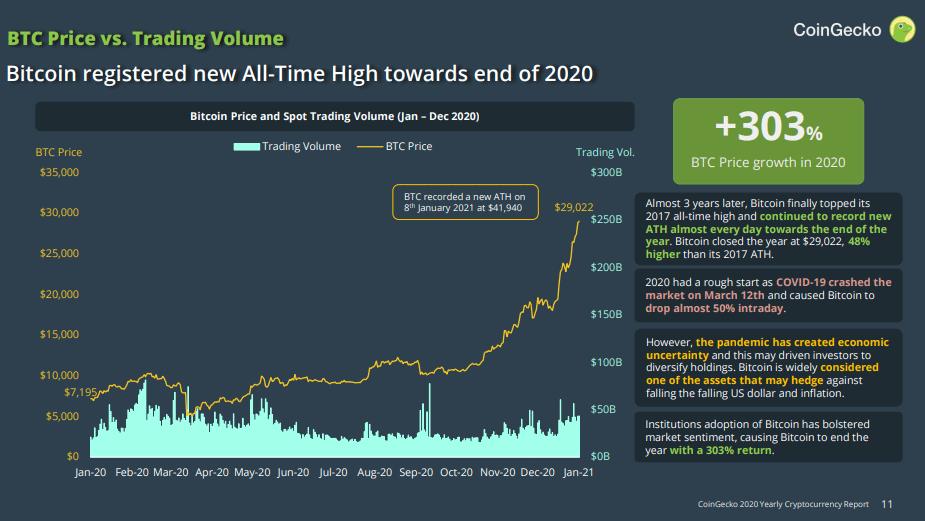 Исторический максимум цены биткоина