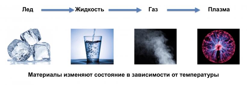 Пример фазовых переходов