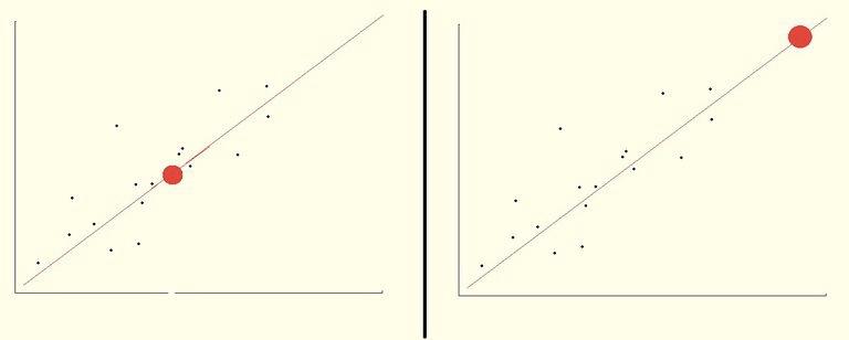 Пример интерполяции (слева) и экстраполяции (справа)