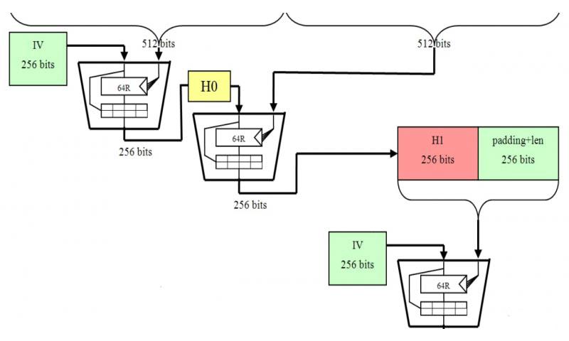Как работает алгоритм шифрования SHA-256