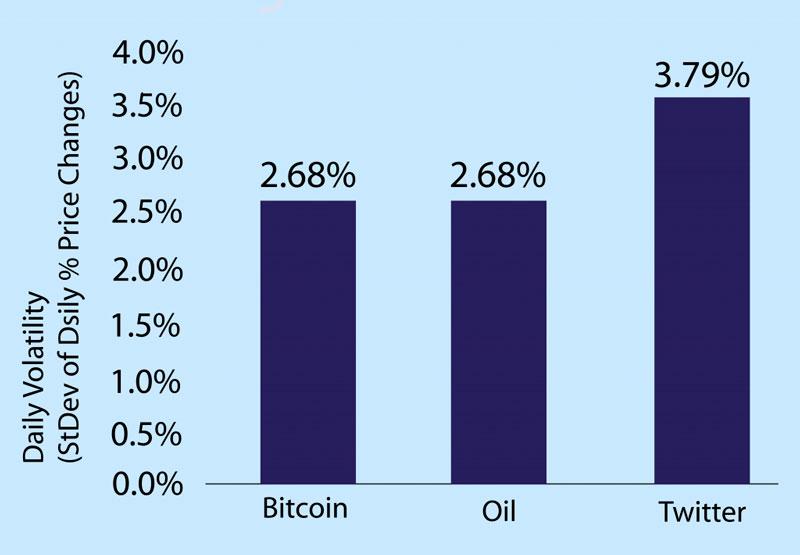 Волатильность биткоина по сравнению ценами на нефть и акциями Twitter