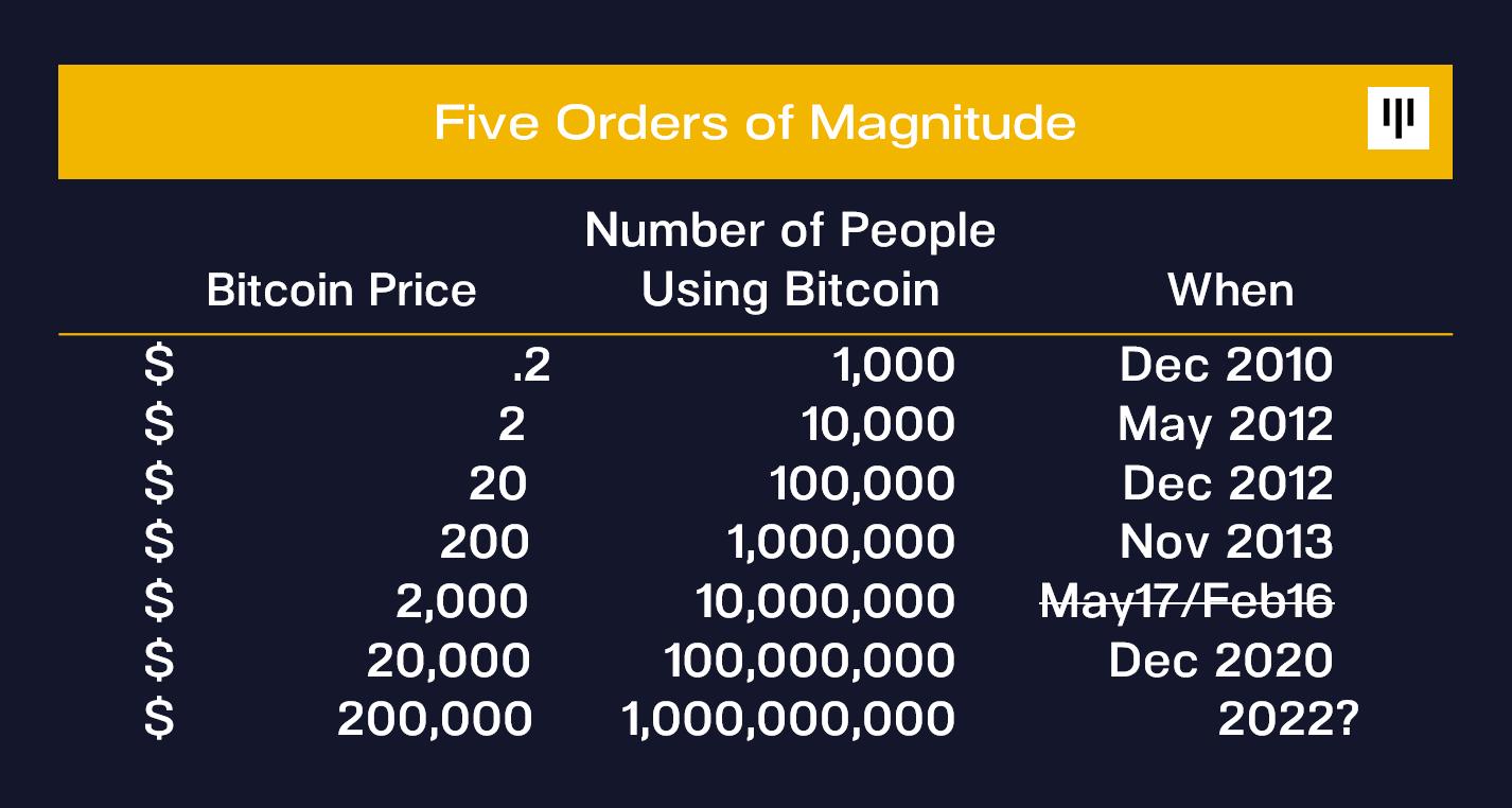 Цена BTC и количество пользователей сети биткоина
