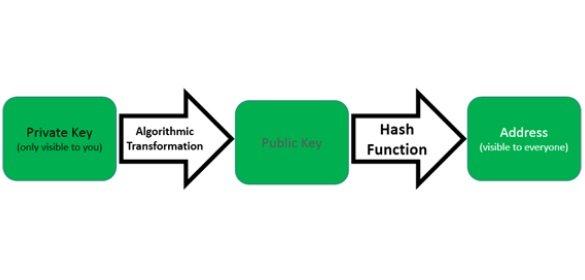 Связь публичного и приватного ключей