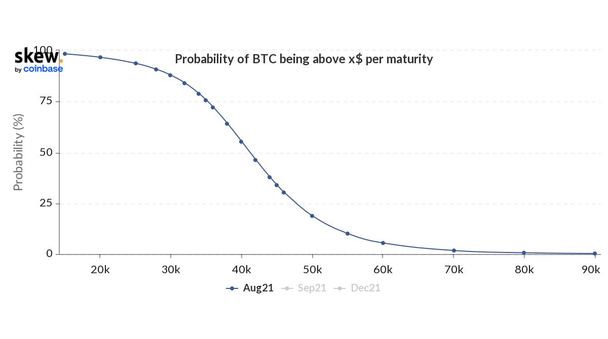 Индекс вероятности для цены BTC