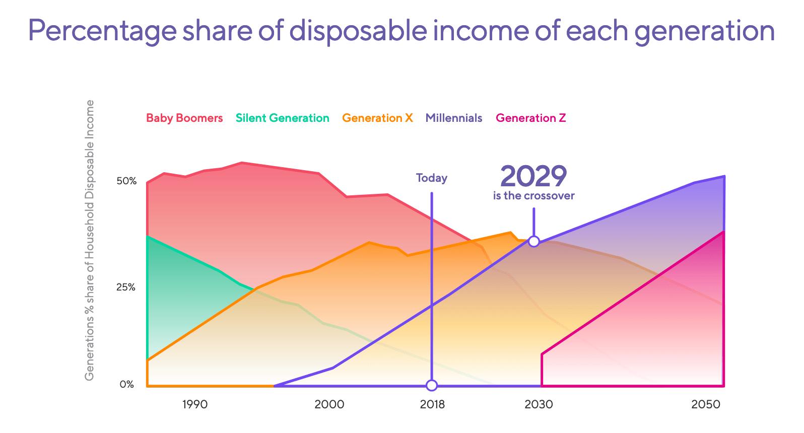 Процентная доля располагаемого дохода каждого поколения