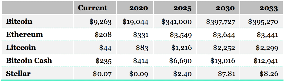 Прогноз цены криптовалют до 2033 года