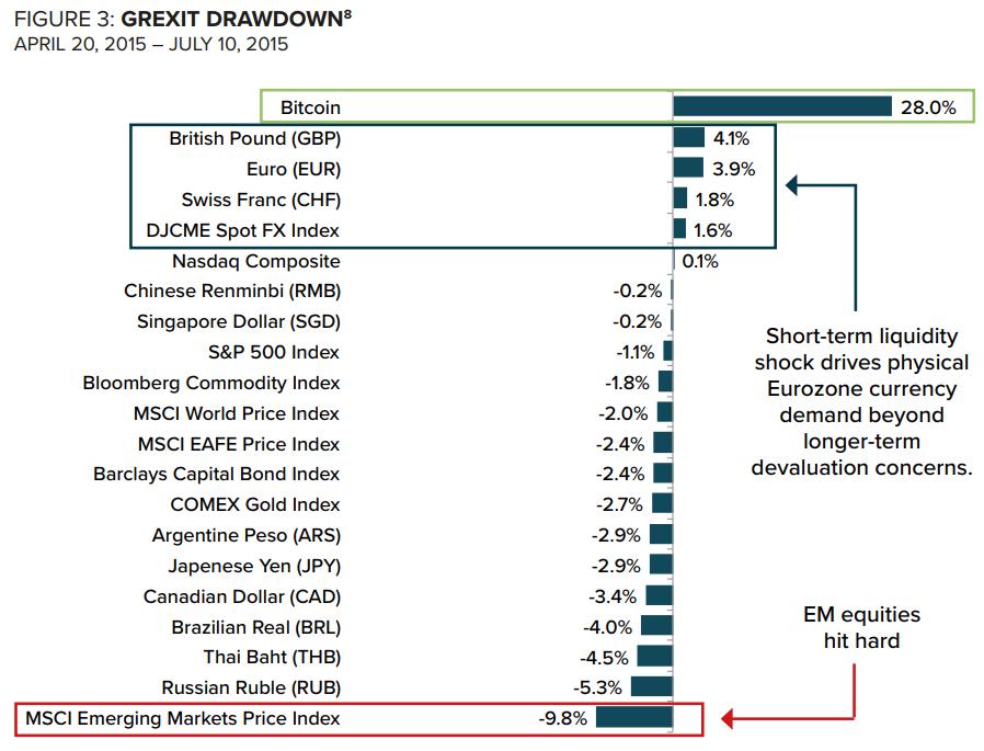 Динамика стоимости мировых активов