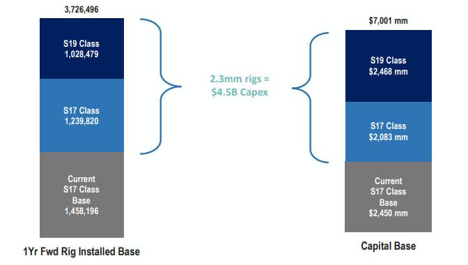 Прогнозируемое изменение базы оборудования и его количества для роста хешрейта до 260 EH/s к середине 2021 года
