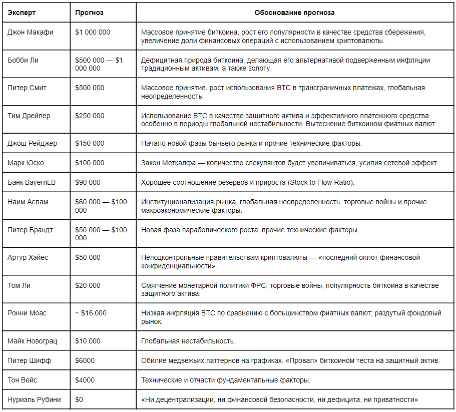 Таблица с обоснованием прогнозов экспертов по курсу биткоина