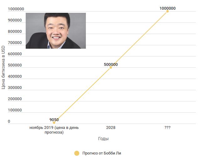 Бывший CEO старейшей китайской криптобиржи BTCC Бобби Ли