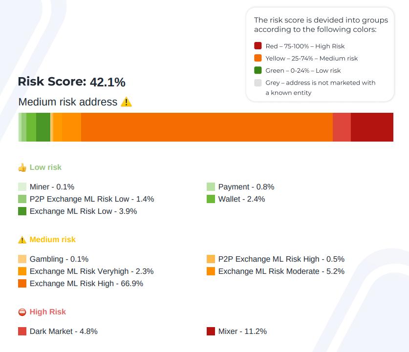 Результаты проверки миксера BitMix