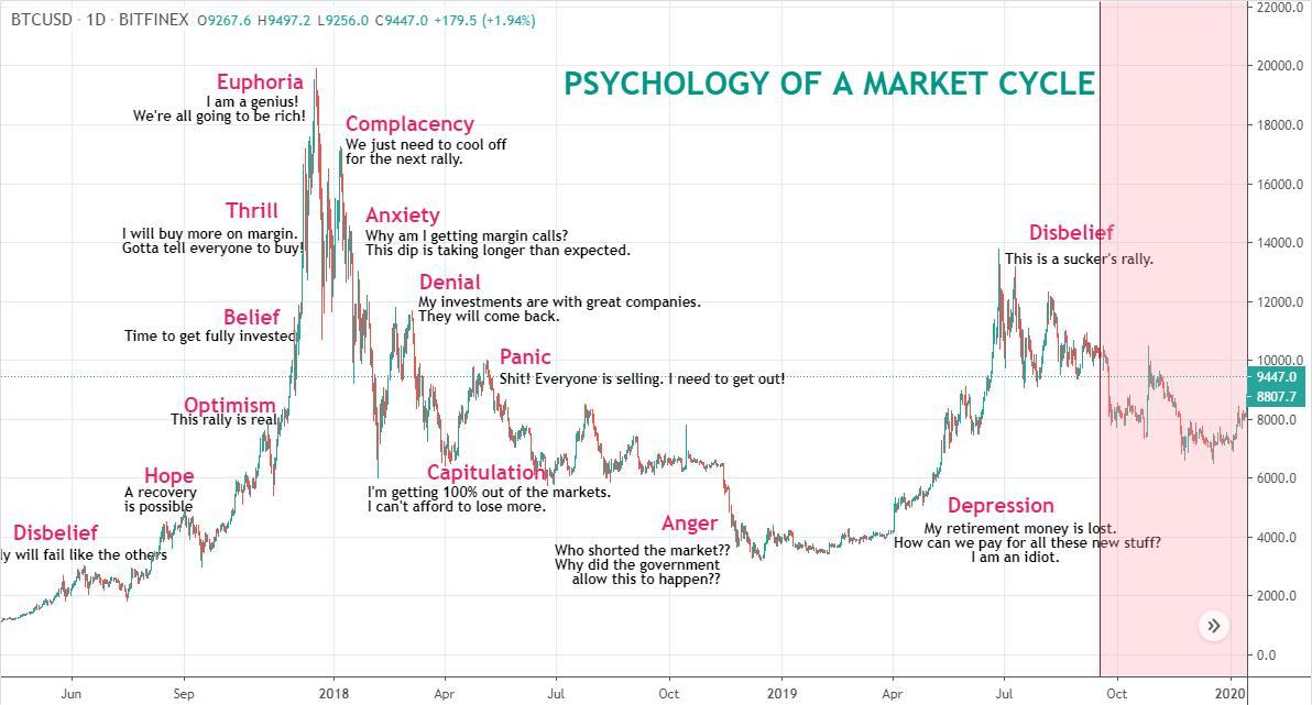 Циклы на рынке биткоина