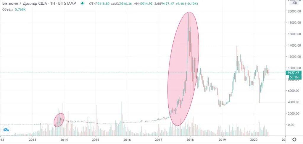 Пузыри на графике биткоина