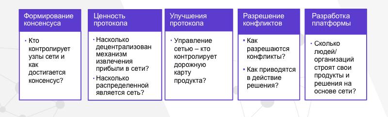 Пять областей децентрализации