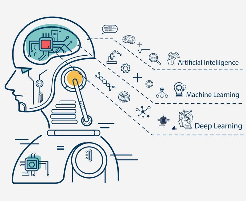 Технология работы системы искусственного интеллекта
