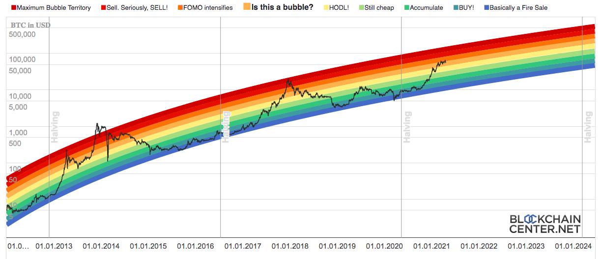 Радужный график цены биткоина
