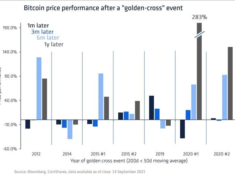 Распределение доходности биткоина после «золотого креста»