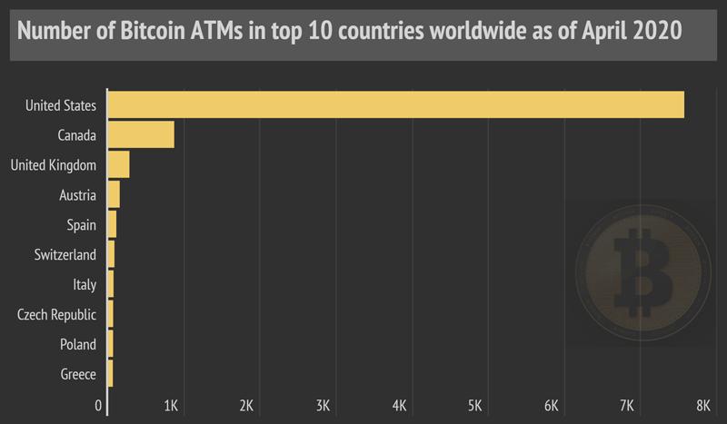 Распределение криптовалютных банкоматов по странам мира