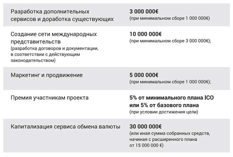 Распределение средств вырученных на ICO