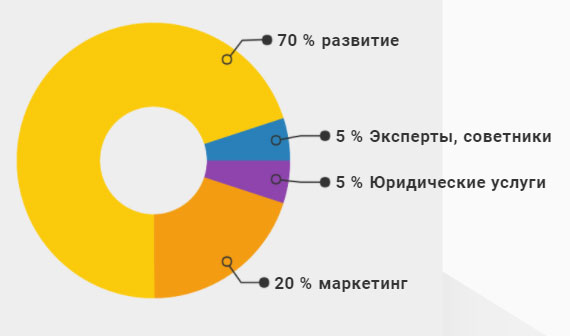 Распределение средств вырученных от проведения ICO