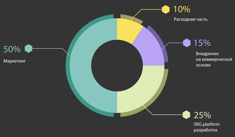 Распределение средств полученных от ICO