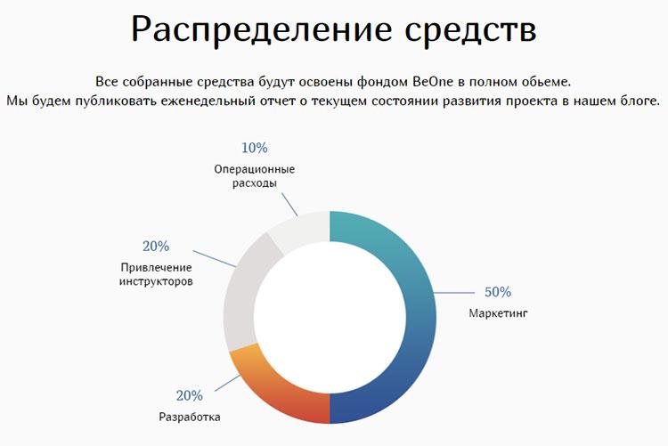 Распределение токенов BeOne