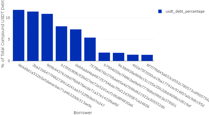 Доля крупнейших заемщиков в общей величине USDT-долга на сервисе Compound